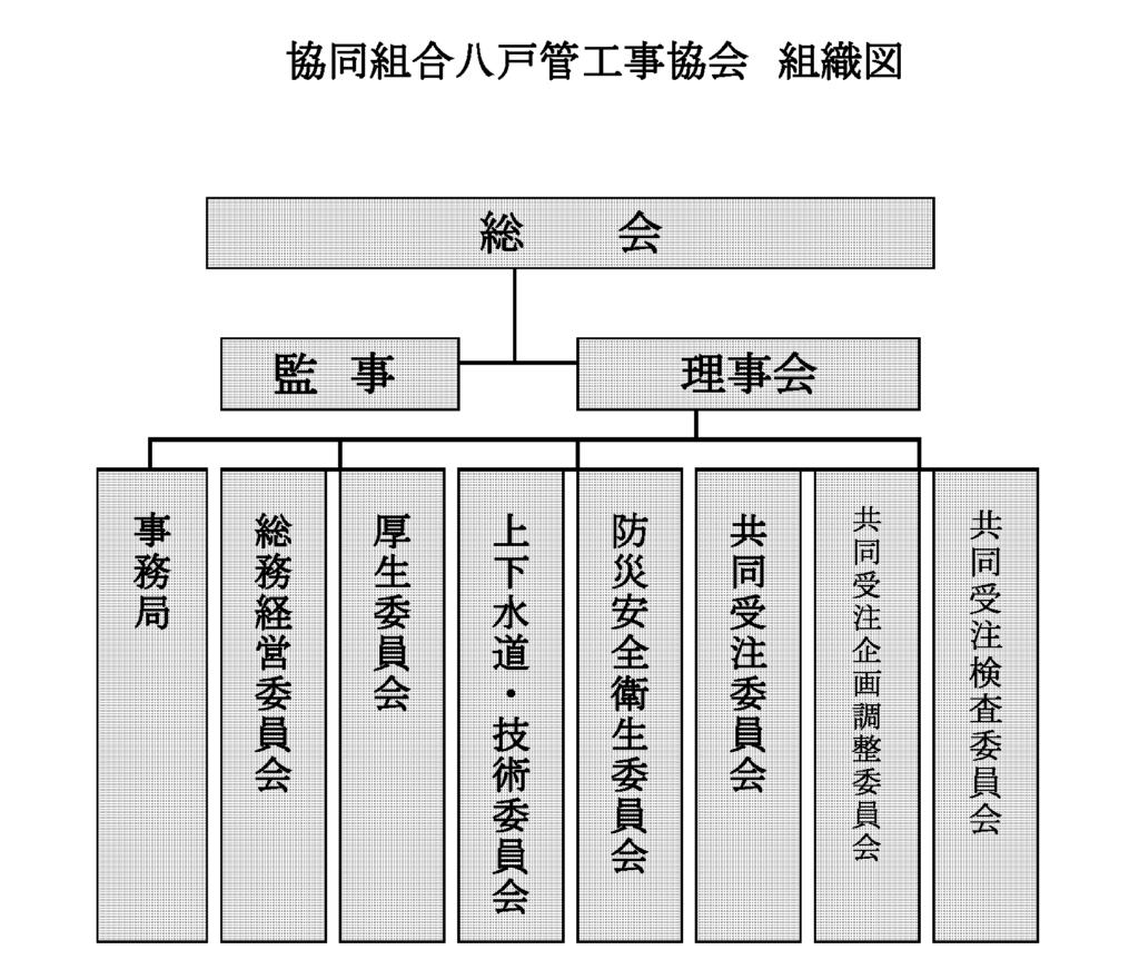 協同組合八戸管工事協会 組織図